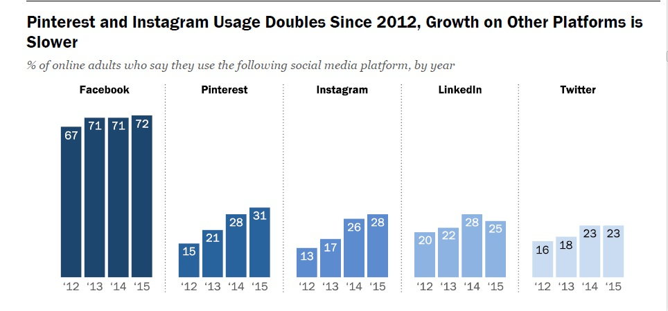 graph pew research social